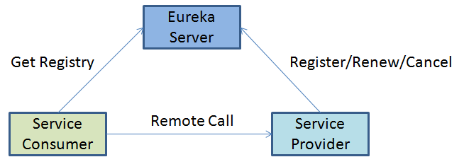 Using the Service Center and Governance Center to Manage the